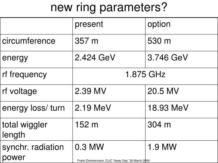 new ring parameters?