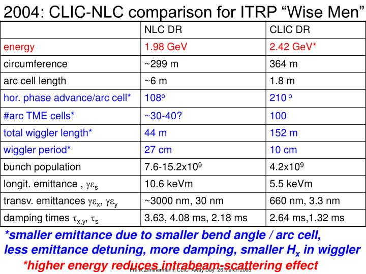 "2004: CLIC-NLC comparison for ITRP ""Wise Men"""