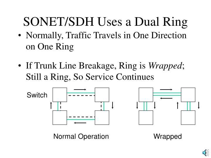 SONET/SDH Uses a Dual Ring