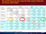 non tariff intra and extra regional trade costs in asia and the pacific 2007 2009
