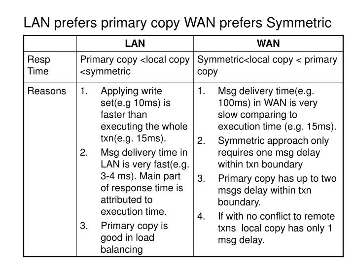 LAN prefers primary copy WAN prefers Symmetric