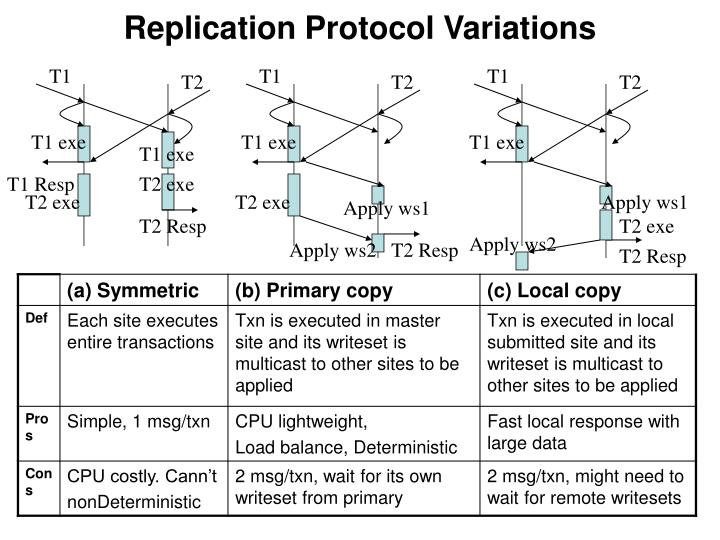 Replication Protocol Variations
