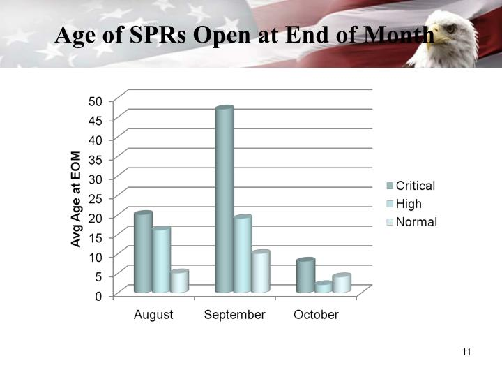 Age of SPRs Open at End of Month