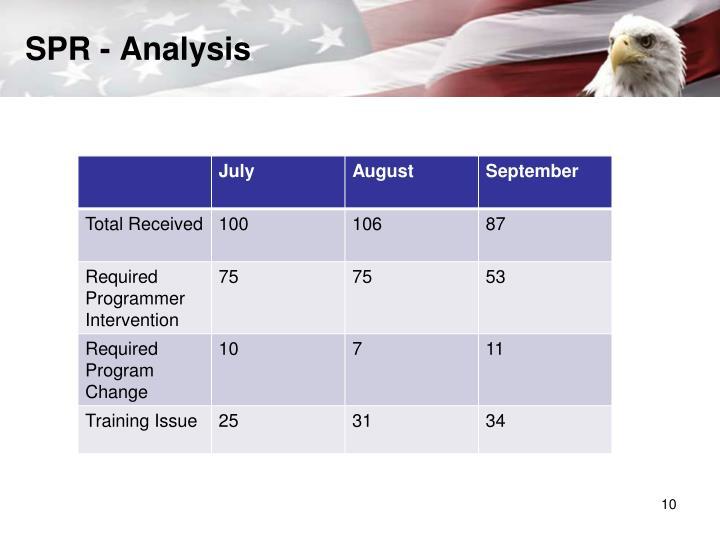 SPR - Analysis
