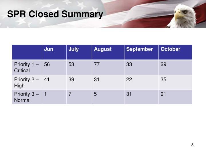 SPR Closed Summary