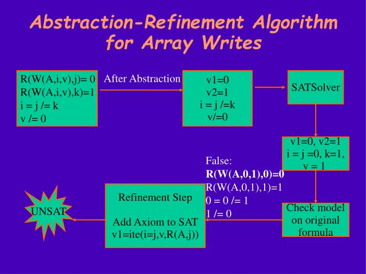 Abstraction-Refinement Algorithm