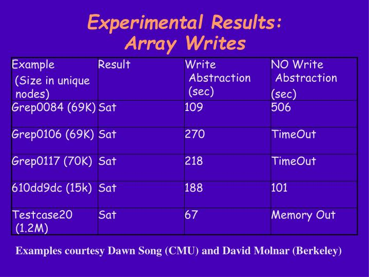 Experimental Results: