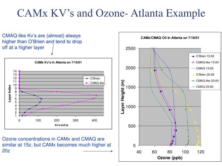 CAMx KV's and Ozone- Atlanta Example