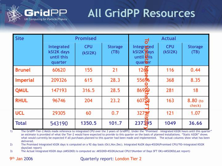 All gridpp resources