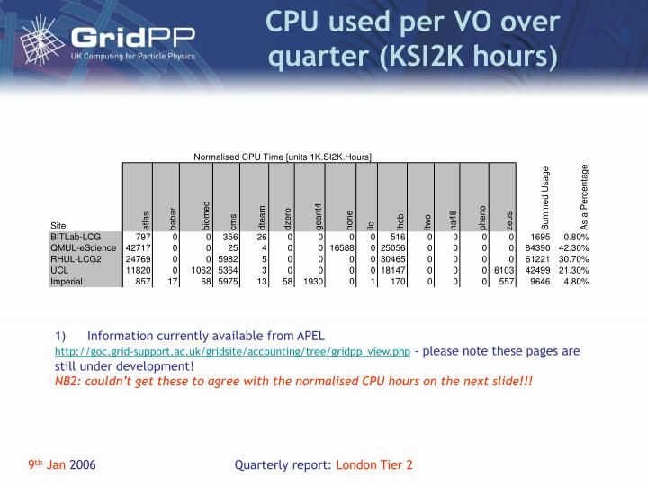 CPU used per VO over quarter (KSI2K hours)
