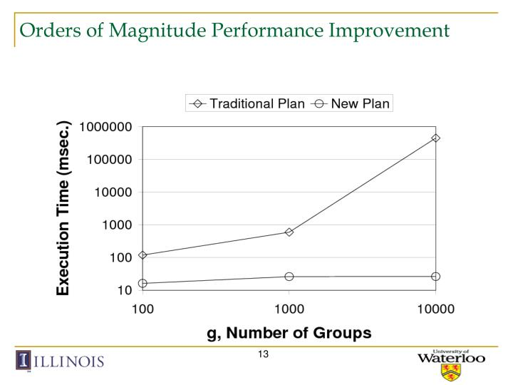Orders of Magnitude Performance Improvement