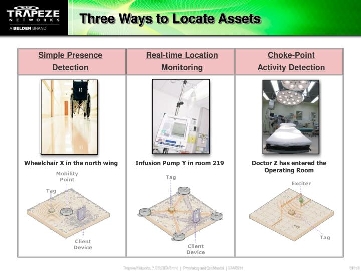 Three Ways to Locate Assets