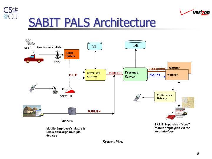 SABIT PALS Architecture