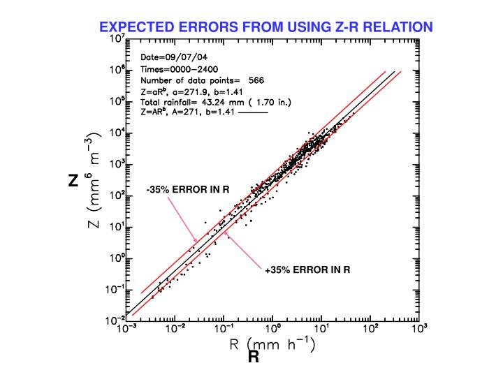 EXPECTED ERRORS FROM USING Z-R RELATION