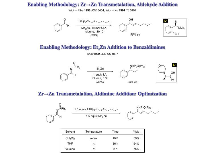 Enabling Methodology: Zr