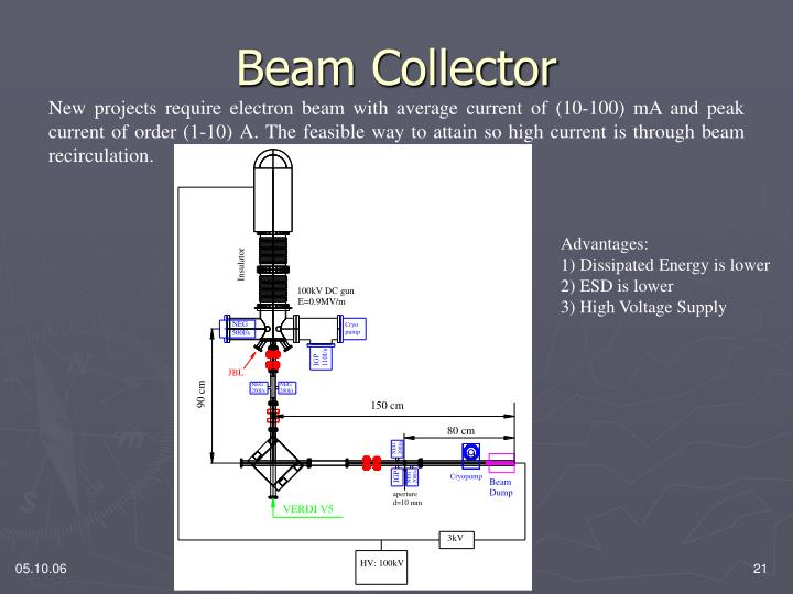 Beam Collector
