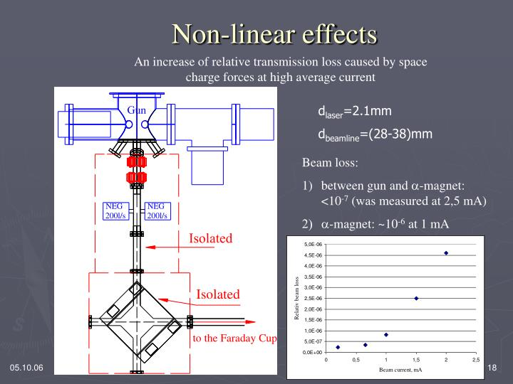 Non-linear effects