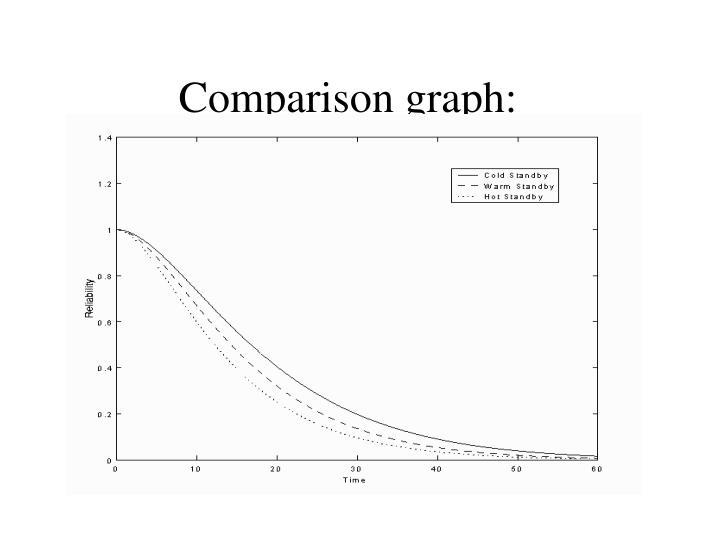 Comparison graph: