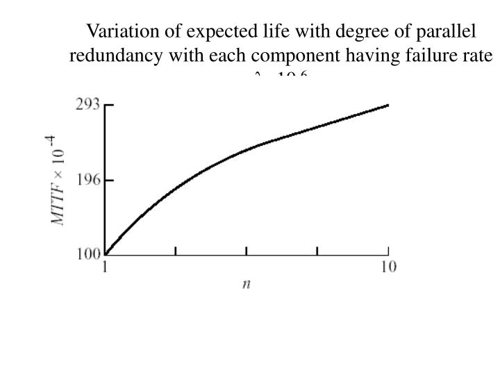 Variation of expected life with degree of parallel redundancy with each component having failure rate