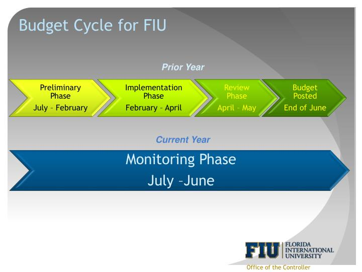 Budget Cycle for FIU
