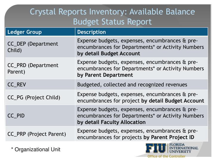 Crystal Reports Inventory: Available Balance