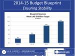 2014 15 budget blueprint ensuring stability1