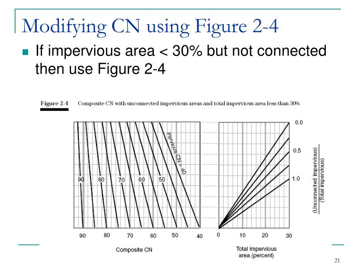 Modifying CN using Figure 2-4