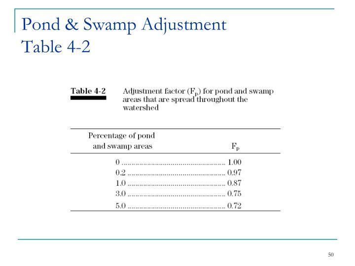 Pond & Swamp Adjustment