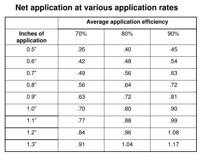 Net application at various application rates