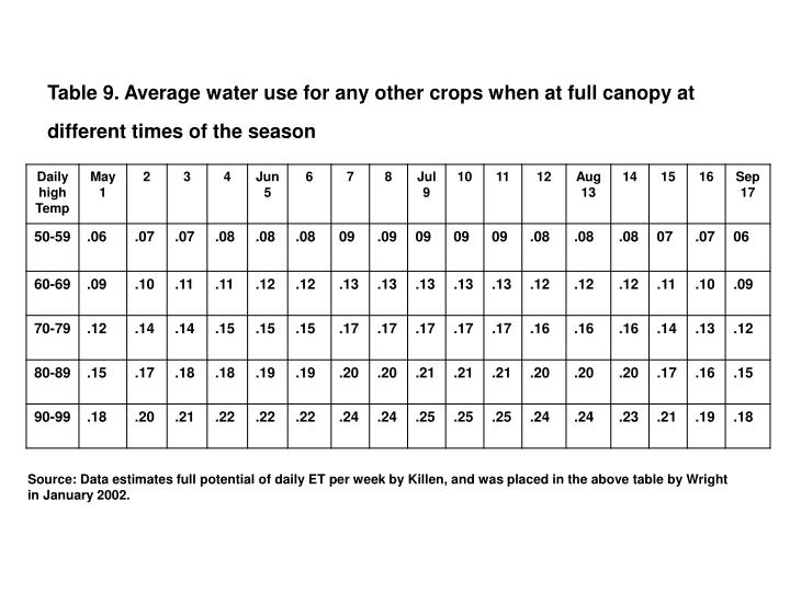 Table 9. Average water use for any other crops when at full canopy at different times of the season