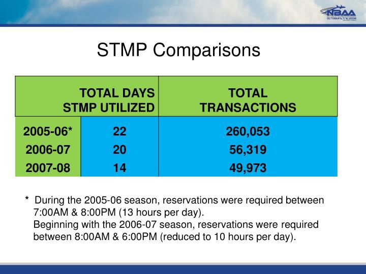 STMP Comparisons