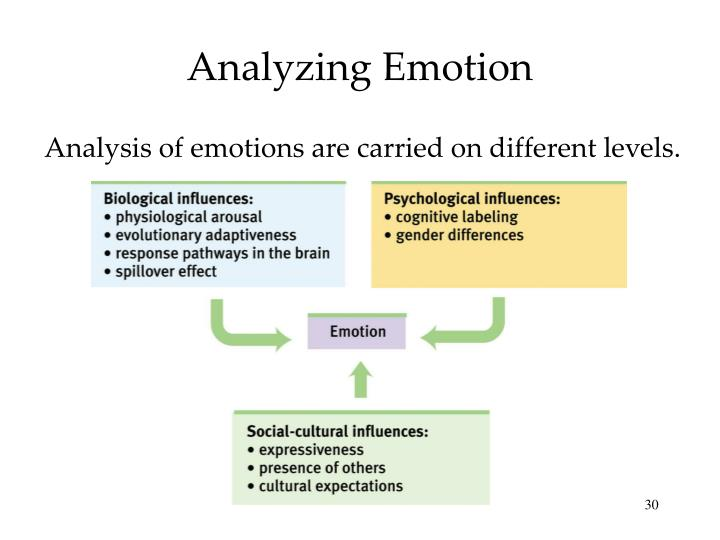 Analyzing Emotion