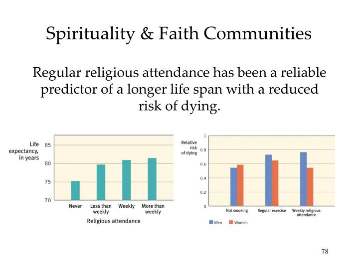 Spirituality & Faith Communities