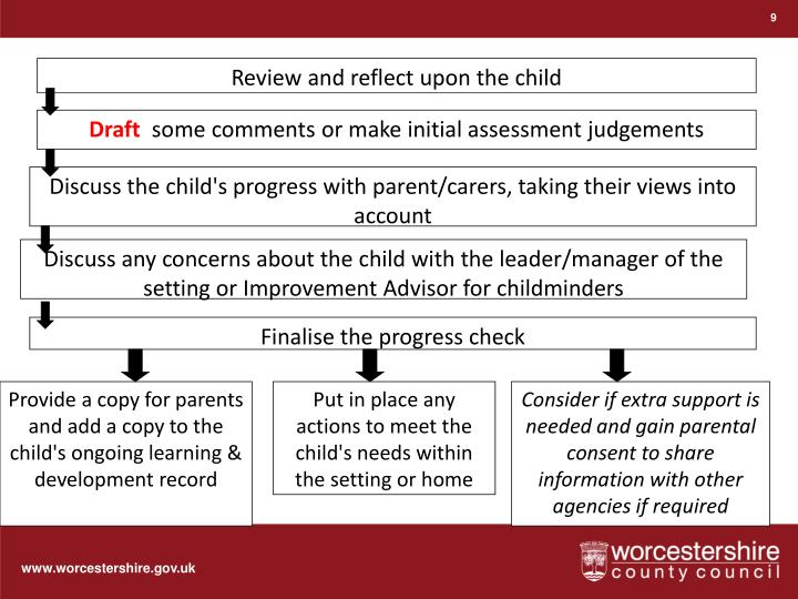 Review and reflect upon the child