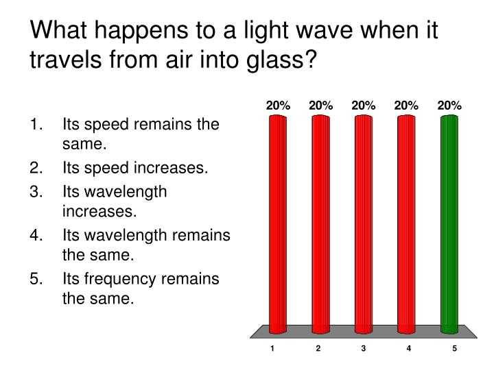 what happens to a light wave when it travels from air into glass n.