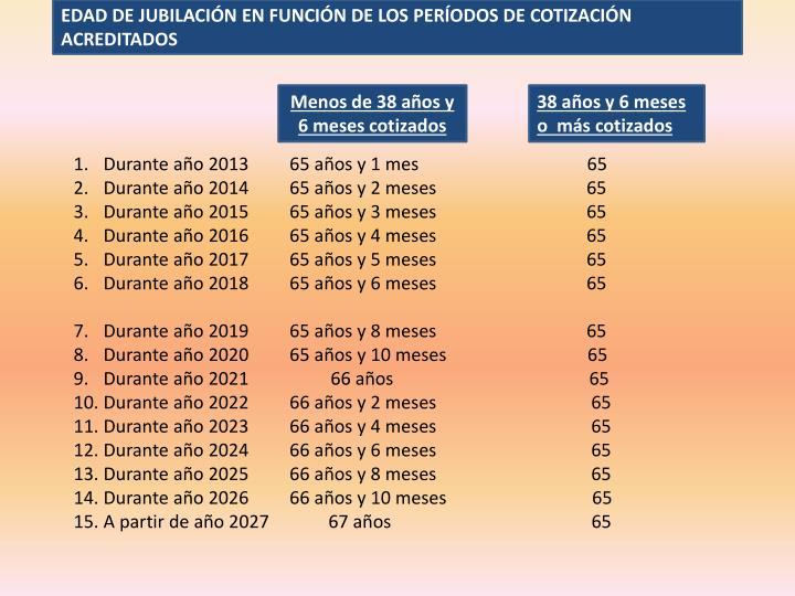 EDAD DE JUBILACIÓN EN FUNCIÓN DE LOS PERÍODOS DE COTIZACIÓN ACREDITADOS
