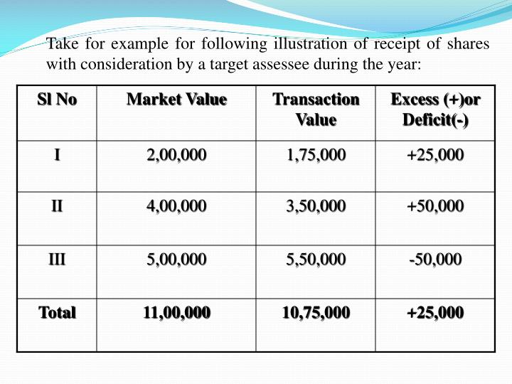 Take for example for following illustration of receipt of shares with consideration by a target assessee during the year: