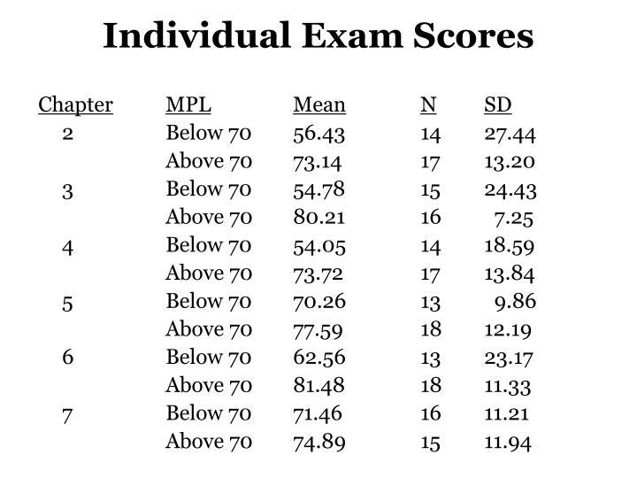 Individual Exam Scores
