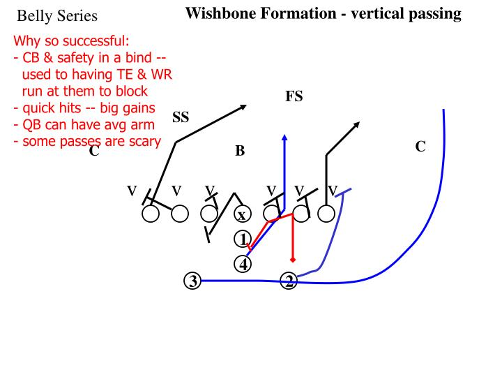 Wishbone Formation - vertical passing