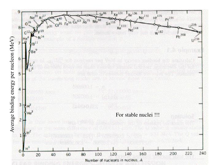 Average binding energy per nucleon (MeV)