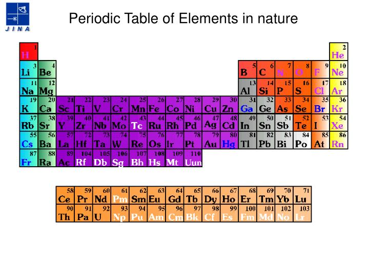 Periodic Table of Elements in nature