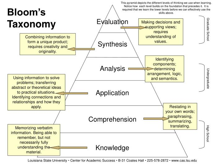 This pyramid depicts the different levels of thinking we use when learning.  Notice how  each level builds on the foundation that precedes it.  It is required that we learn the lower levels before we can effectively use the skills above.