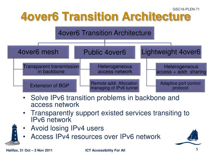 4over6 Transition Architecture
