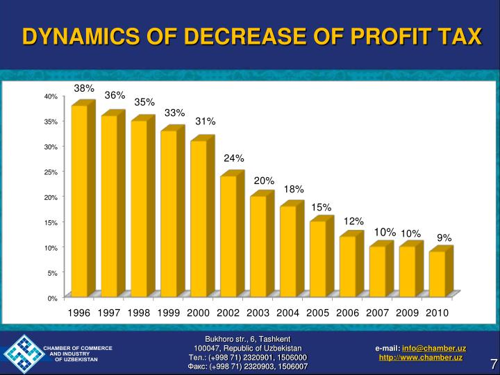 DYNAMICS OF DECREASE OF PROFIT TAX