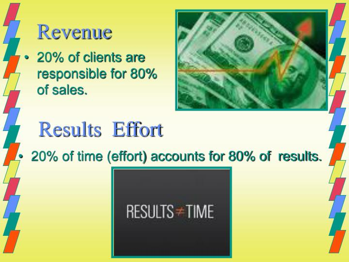 20% of time (effort) accounts for 80% of  results.