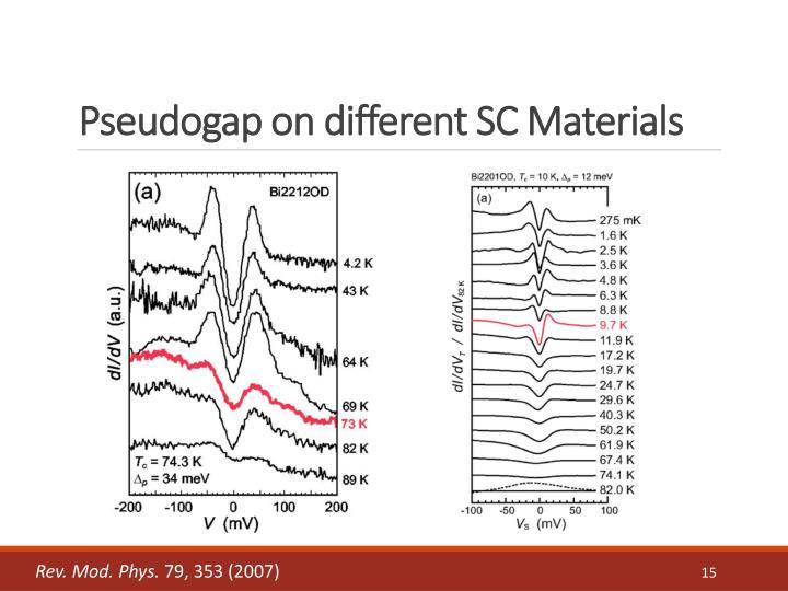 Pseudogap on different SC Materials