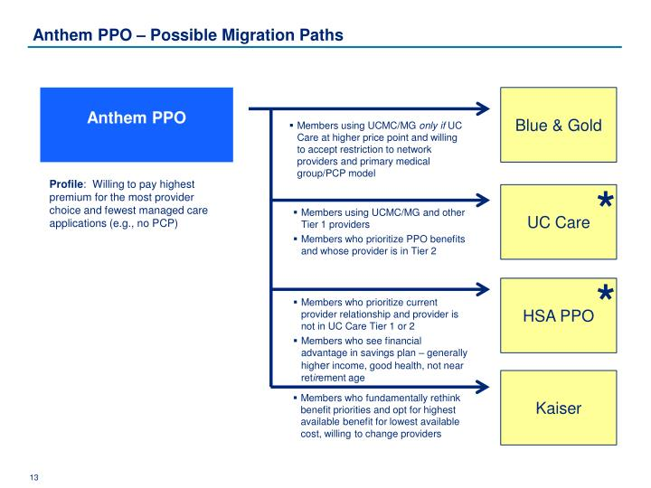 Anthem PPO – Possible Migration Paths