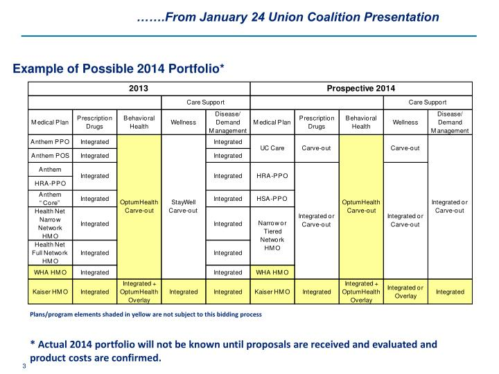 …….From January 24 Union Coalition Presentation