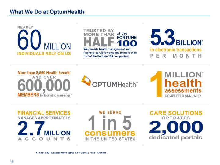 What We Do at OptumHealth