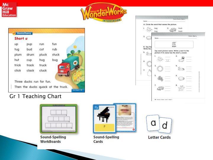 Gr 1 Teaching Chart